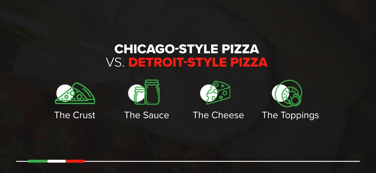 Chicago-style pizza and Detroit-style pizza usually differ with regard to crust, sauce, and cheese.